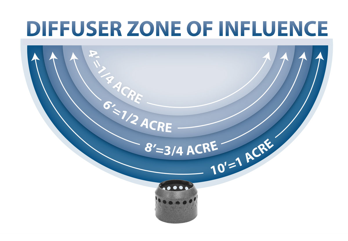 diffuser-zone-of-influence